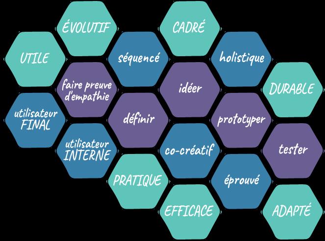 Méthode de Design de Solution et bénéfices